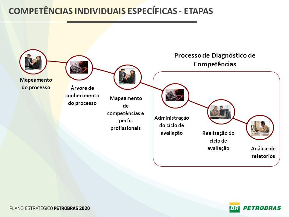 COMPETÊNCIAS INDIVIDUAIS ESPECÍFICAS - ETAPAS