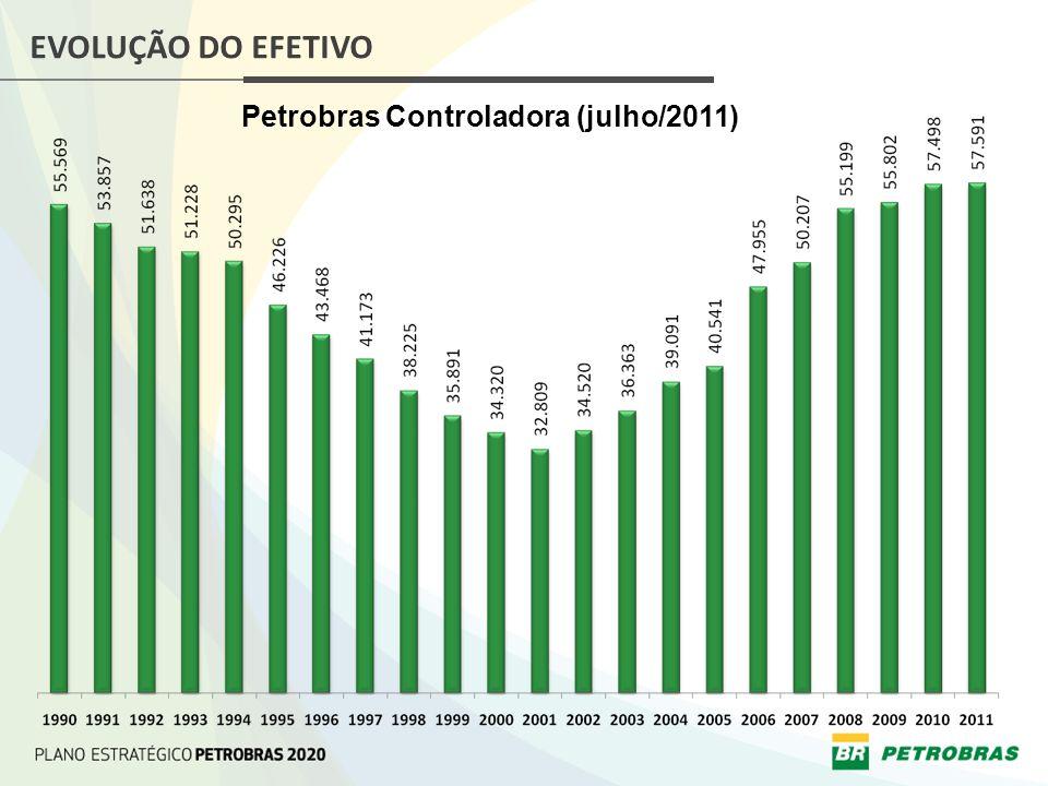 Petrobras Controladora (julho/2011)