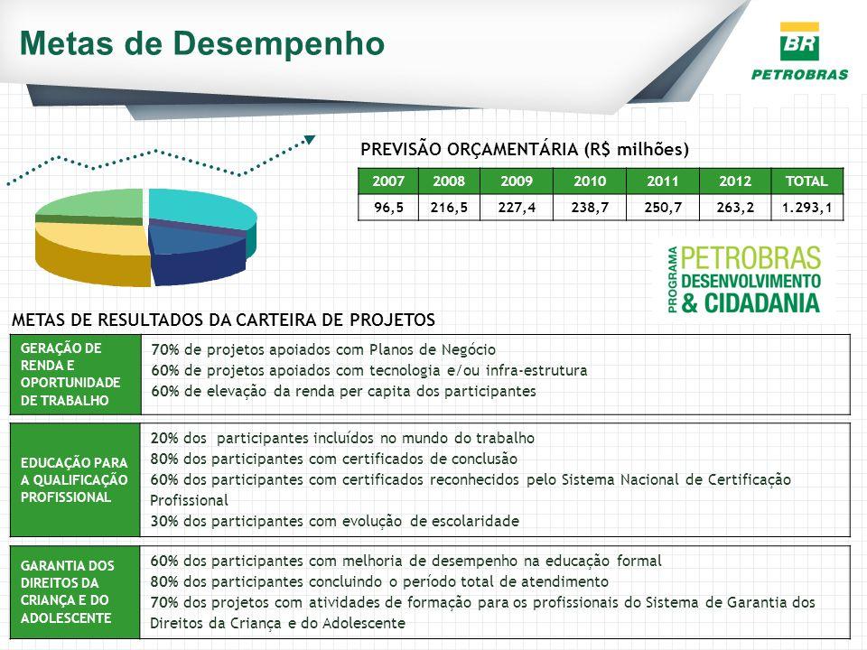 Metas de Desempenho PREVISÃO ORÇAMENTÁRIA (R$ milhões)