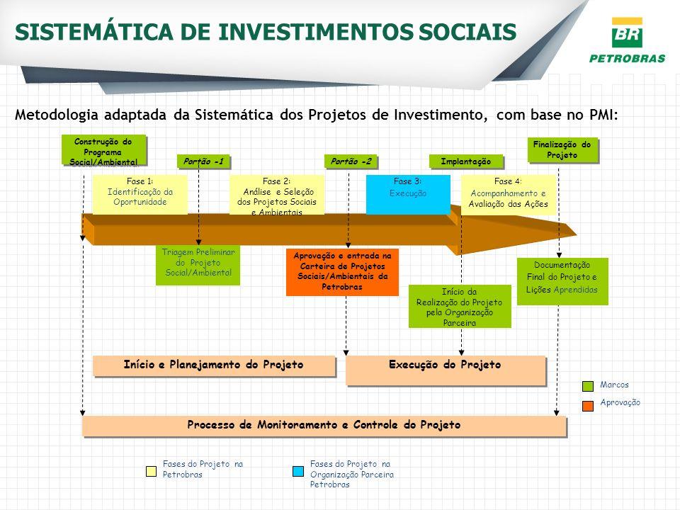SISTEMÁTICA DE INVESTIMENTOS SOCIAIS