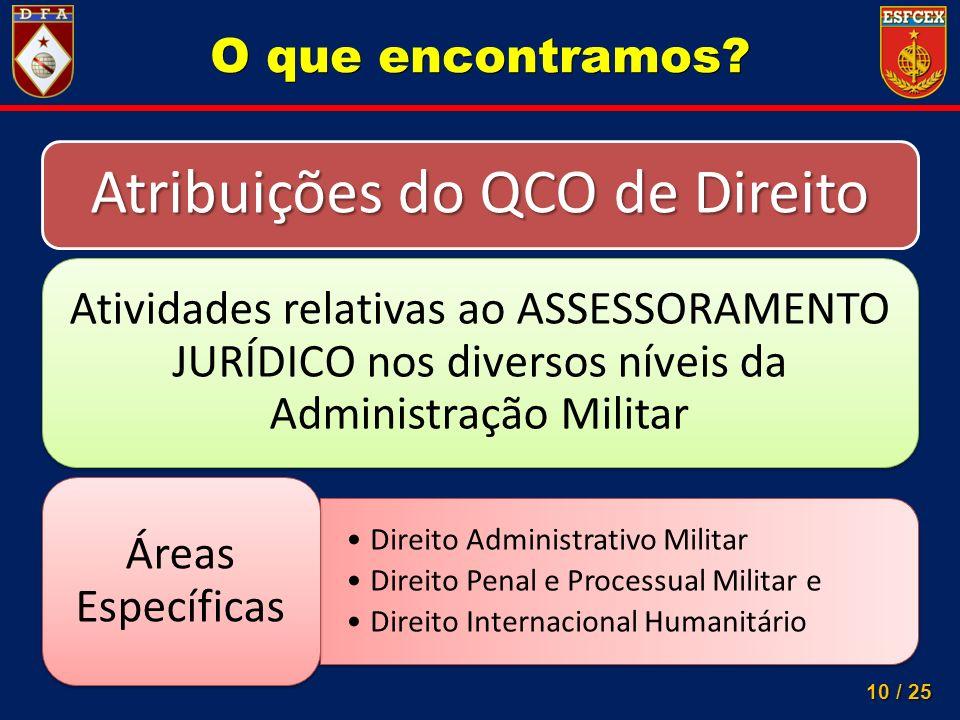 Atribuições do QCO de Direito