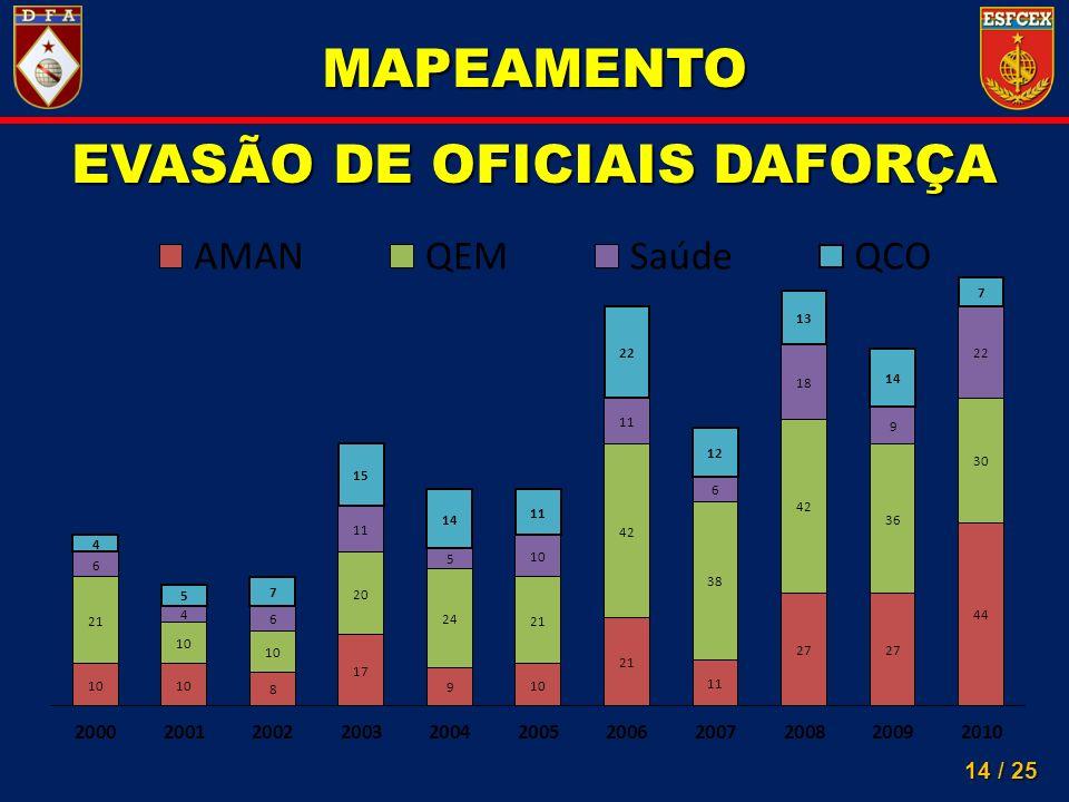 EVASÃO DE OFICIAIS DAFORÇA