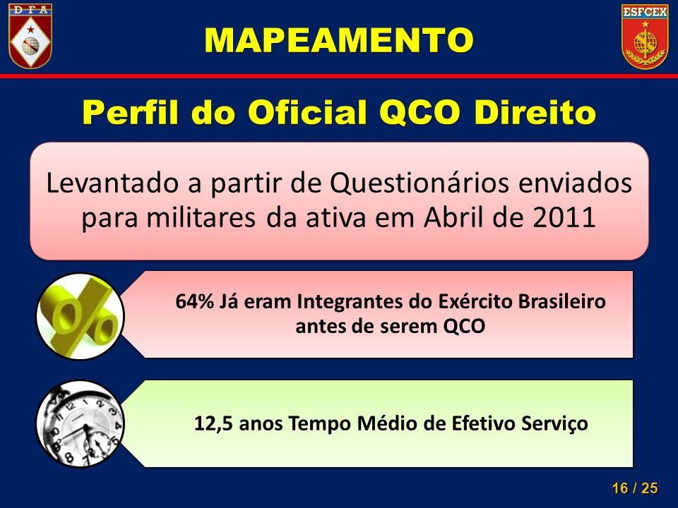 Perfil do Oficial QCO Direito