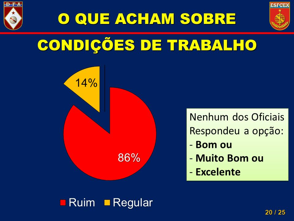 O QUE ACHAM SOBRE CONDIÇÕES DE TRABALHO