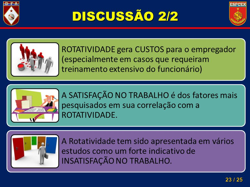 DISCUSSÃO 2/2 ROTATIVIDADE gera CUSTOS para o empregador (especialmente em casos que requeiram treinamento extensivo do funcionário)