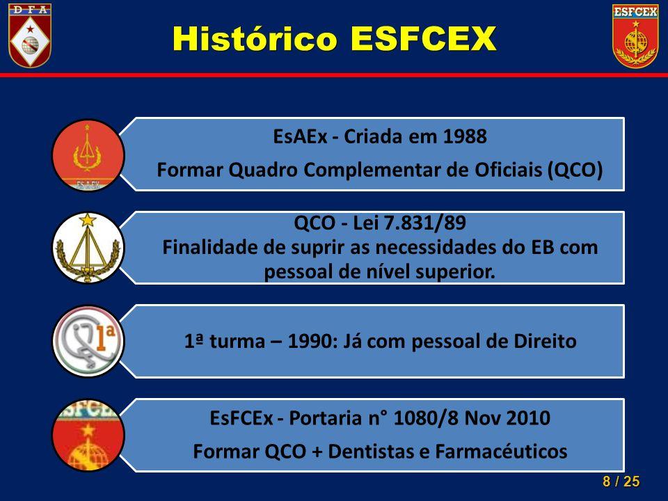Histórico ESFCEX EsAEx - Criada em 1988. Formar Quadro Complementar de Oficiais (QCO)