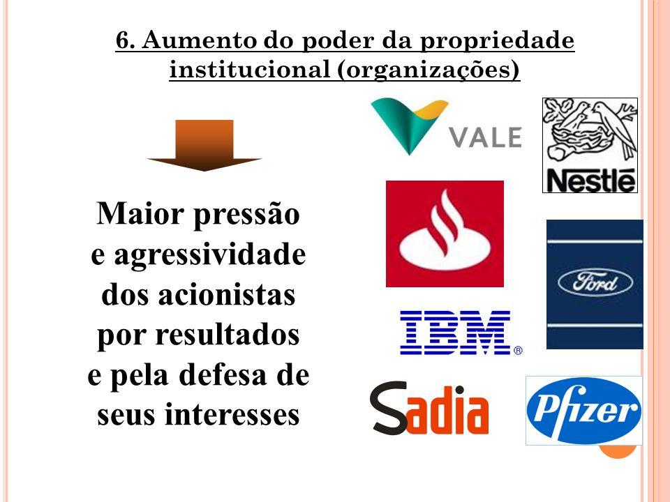 6. Aumento do poder da propriedade institucional (organizações)
