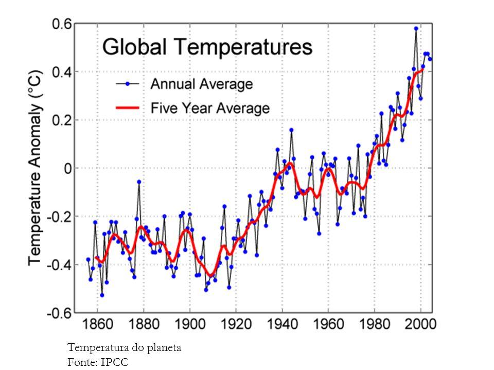 Temperatura do planeta