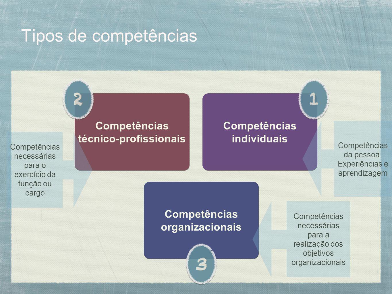 Tipos de competências Competências técnico-profissionais