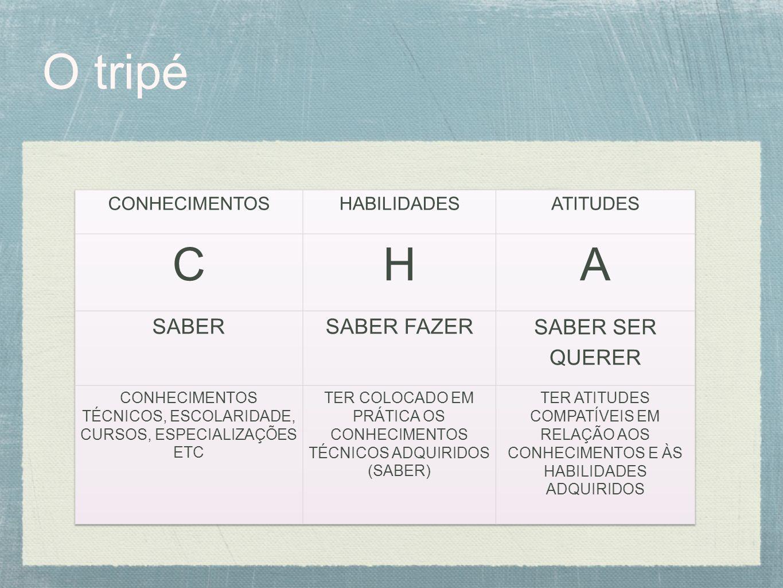 O tripé C H A SABER SABER FAZER SABER SER QUERER CONHECIMENTOS