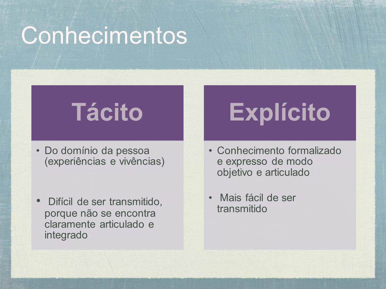 Conhecimentos Tácito. Do domínio da pessoa (experiências e vivências)