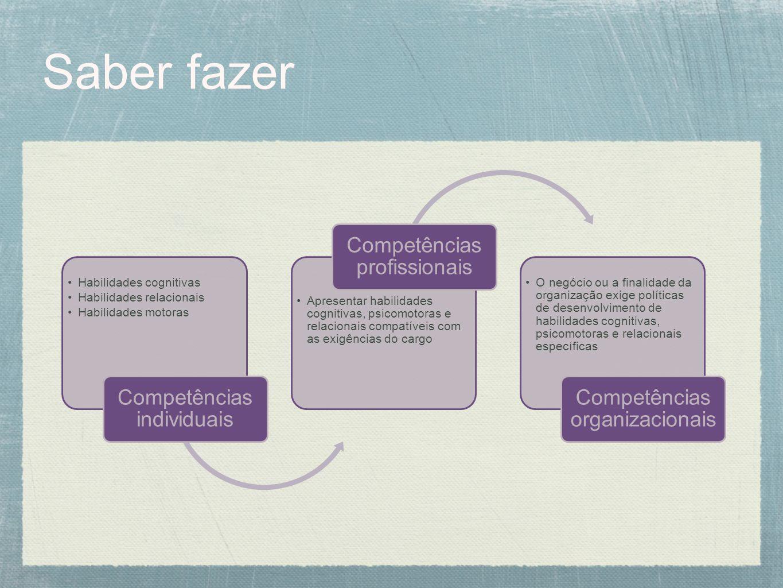 Saber fazer Competências individuais Habilidades cognitivas