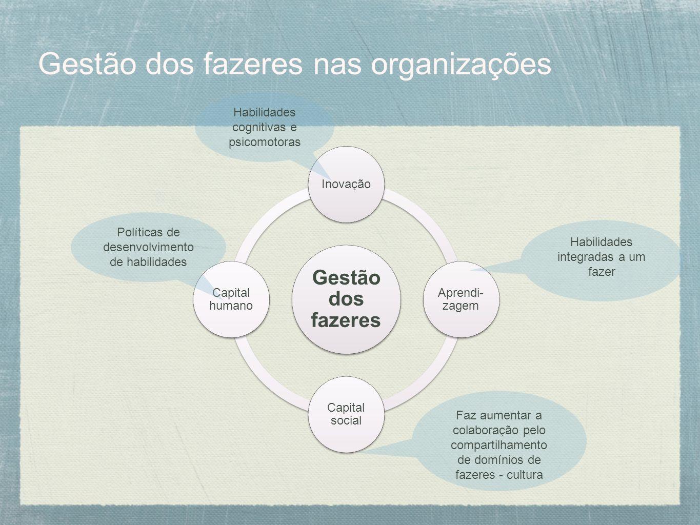 Gestão dos fazeres nas organizações