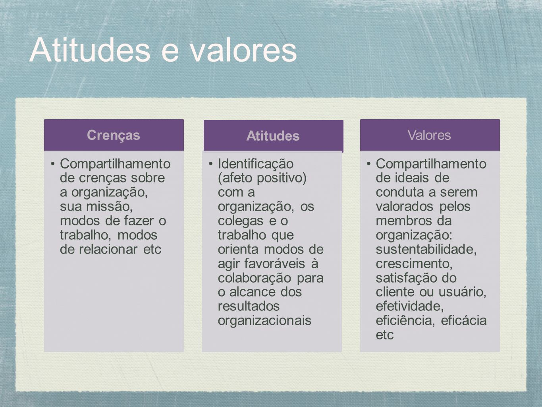 Atitudes e valores Crenças