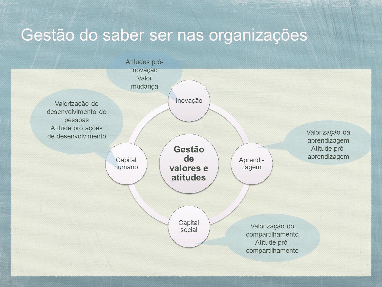 Gestão do saber ser nas organizações