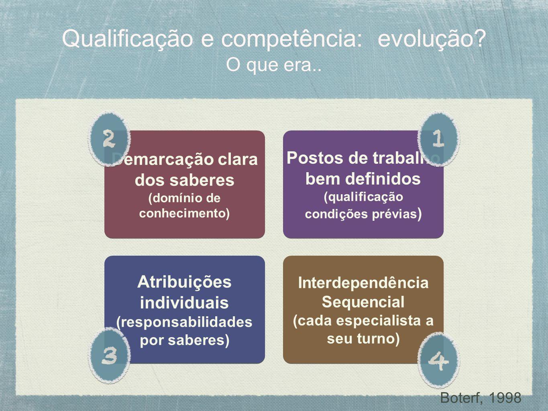 Qualificação e competência: evolução O que era..