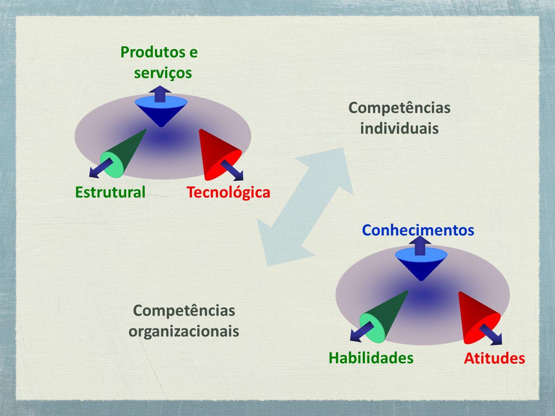 Produtos e serviços Tecnológica. Estrutural. Competências. individuais. Atitudes. Conhecimentos.