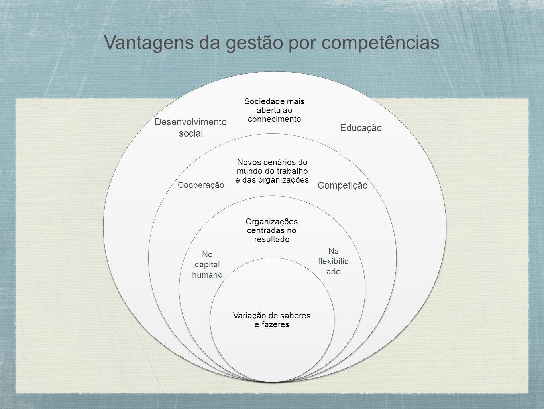 Vantagens da gestão por competências