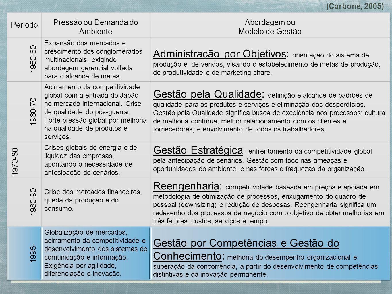 (Carbone, 2005) Período. Pressão ou Demanda do Ambiente. Abordagem ou Modelo de Gestão. 1950-60.
