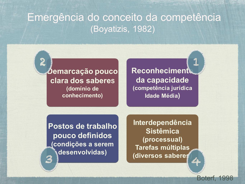 Emergência do conceito da competência (Boyatizis, 1982)