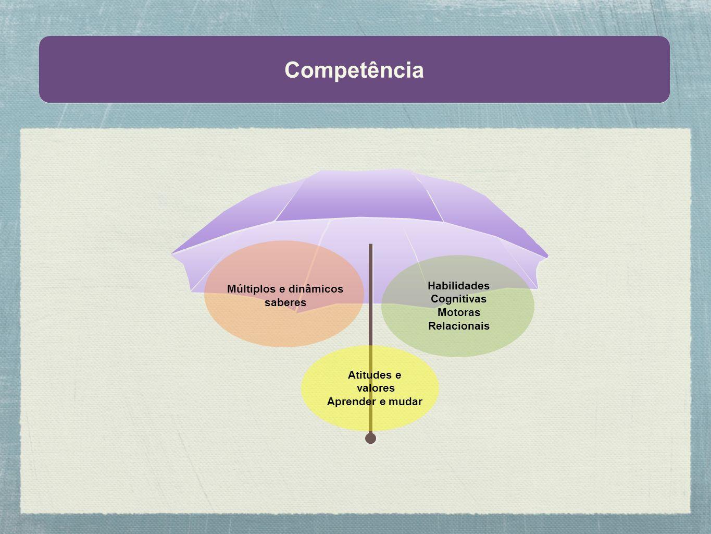 Competência Múltiplos e dinâmicos Habilidades saberes Cognitivas