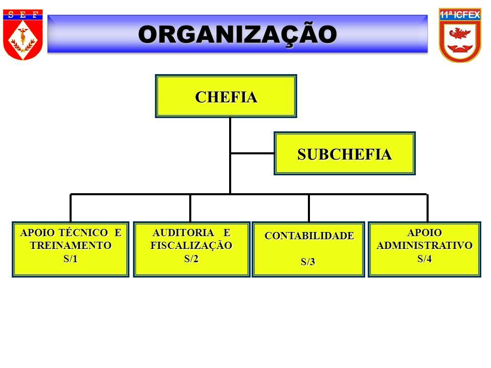 ORGANIZAÇÃO CHEFIA SUBCHEFIA APOIO TÉCNICO E TREINAMENTO S/1