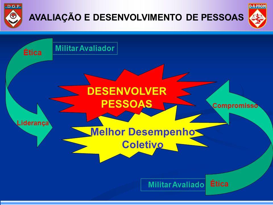 AVALIAÇÃO E DESENVOLVIMENTO DE PESSOAS Melhor Desempenho Coletivo