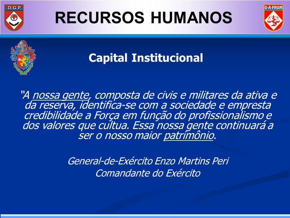 RECURSOS HUMANOS Capital Institucional