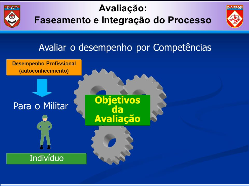Faseamento e Integração do Processo