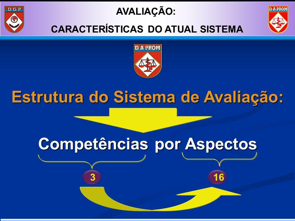Estrutura do Sistema de Avaliação: Competências por Aspectos