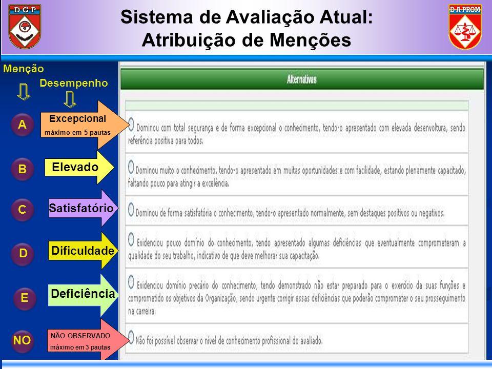 Sistema de Avaliação Atual: