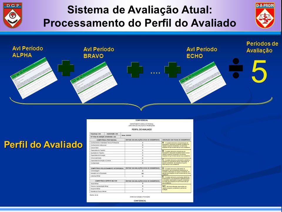 Sistema de Avaliação Atual: Processamento do Perfil do Avaliado