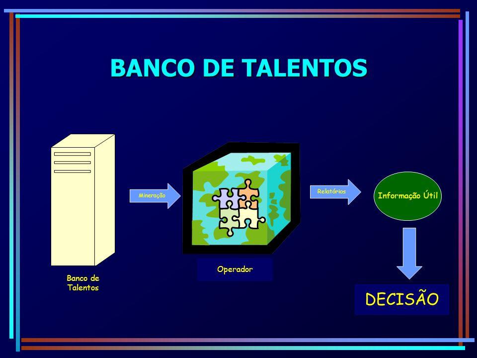 BANCO DE TALENTOS DECISÃO Informação Útil Banco de Talentos Operador