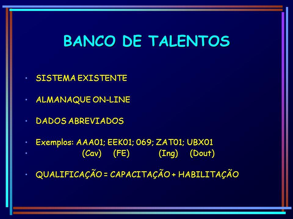 BANCO DE TALENTOS SISTEMA EXISTENTE ALMANAQUE ON-LINE DADOS ABREVIADOS