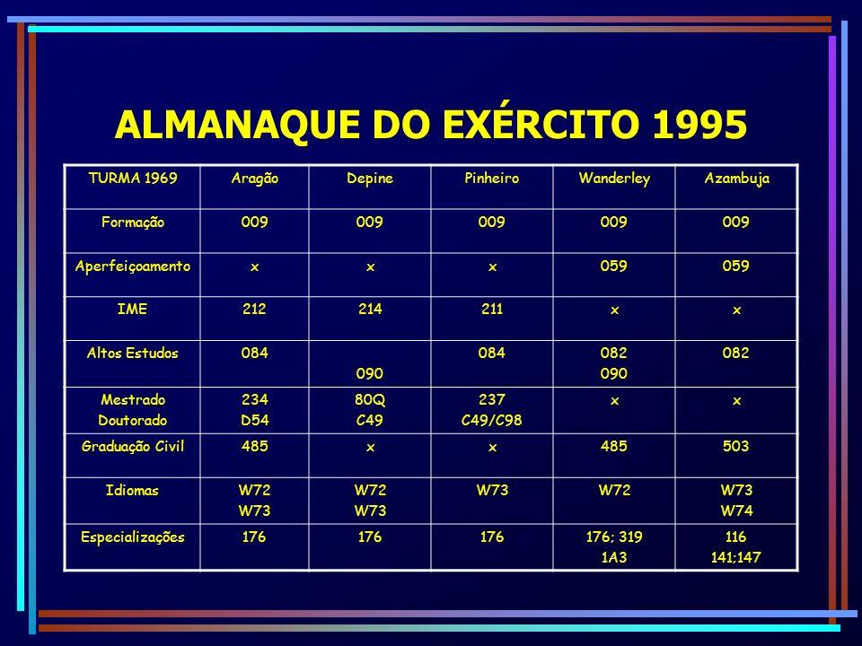 ALMANAQUE DO EXÉRCITO 1995 TURMA 1969 Aragão Depine Pinheiro Wanderley