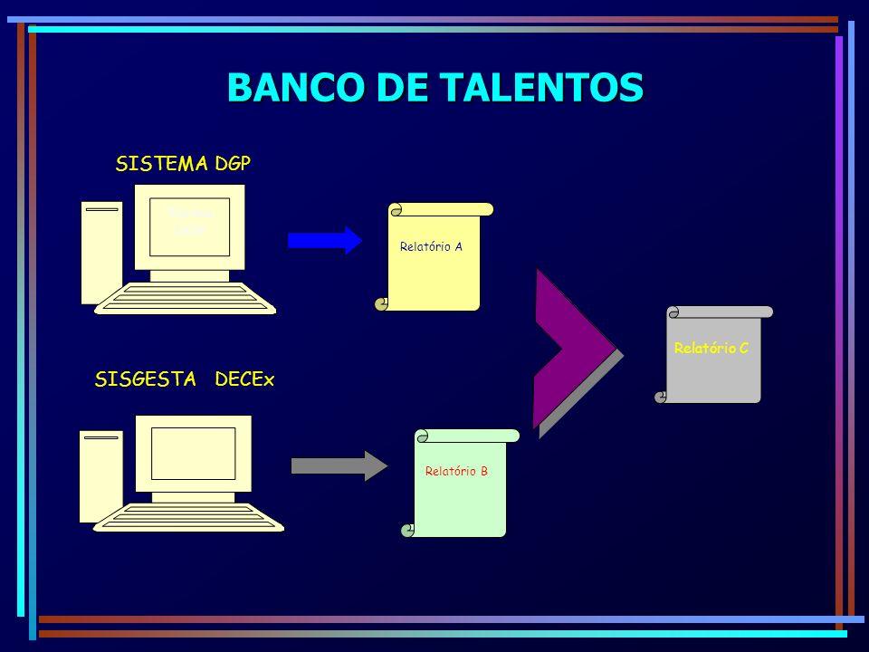 BANCO DE TALENTOS SISTEMA DGP SISGESTA DECEx Sistema DGP Relatório A