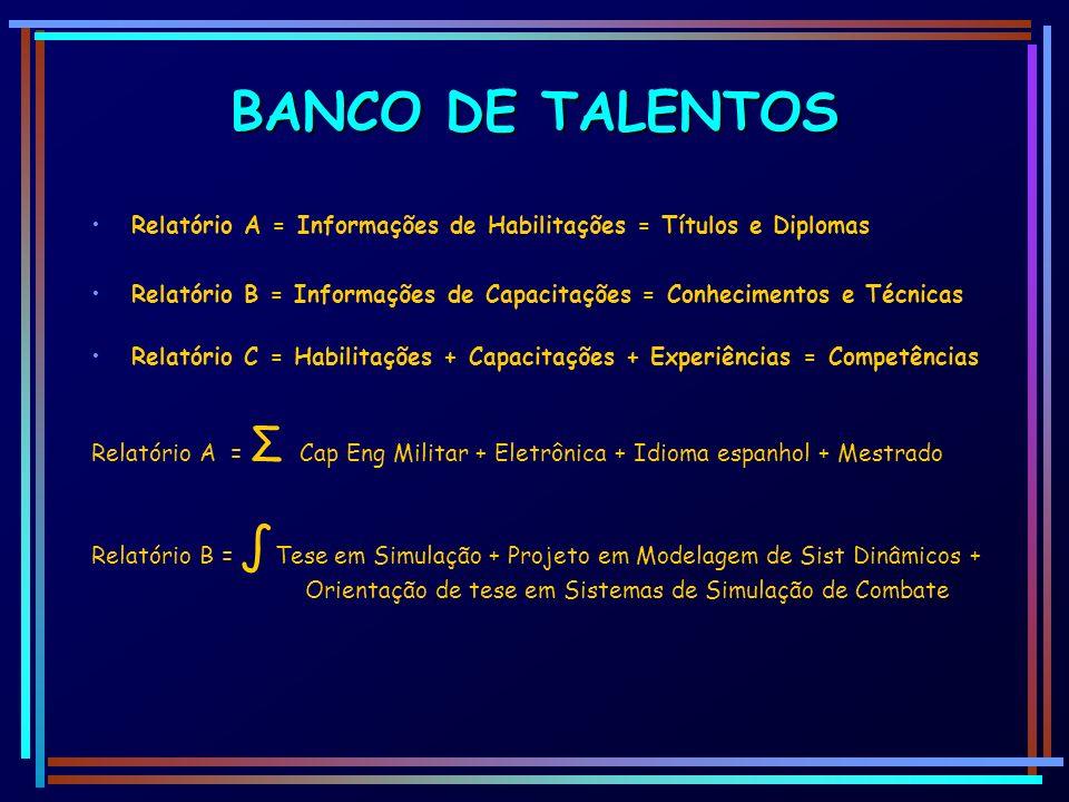 BANCO DE TALENTOSRelatório A = Informações de Habilitações = Títulos e Diplomas.