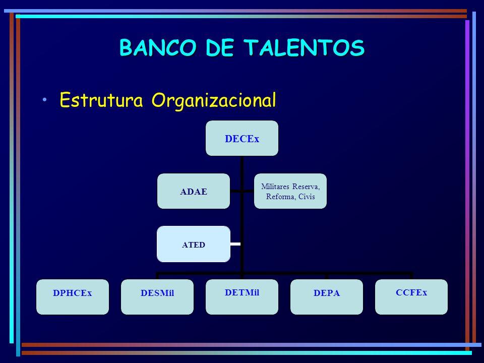 BANCO DE TALENTOS Estrutura Organizacional