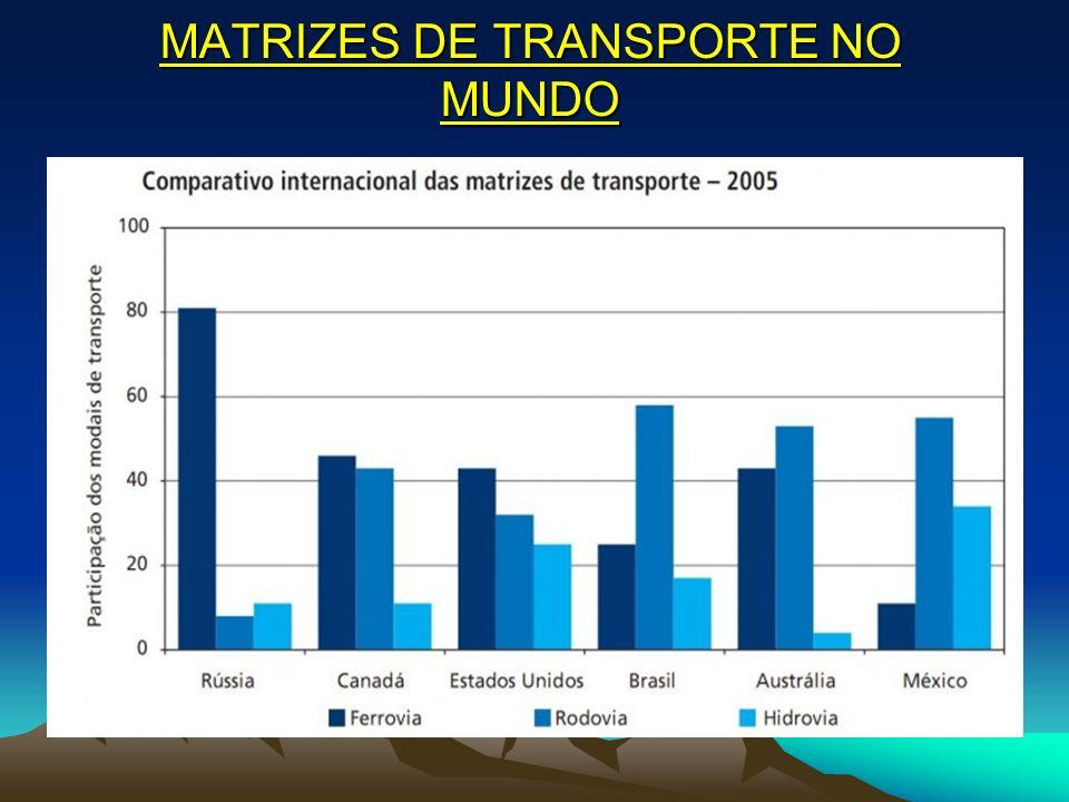 MATRIZES DE TRANSPORTE NO MUNDO