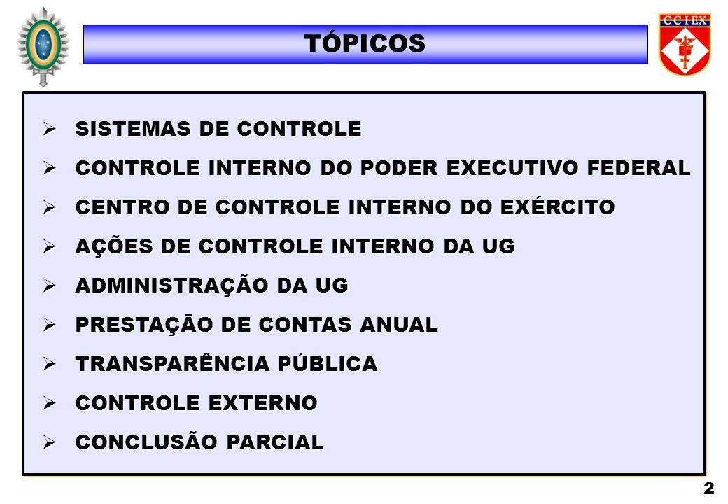 TÓPICOS SISTEMAS DE CONTROLE