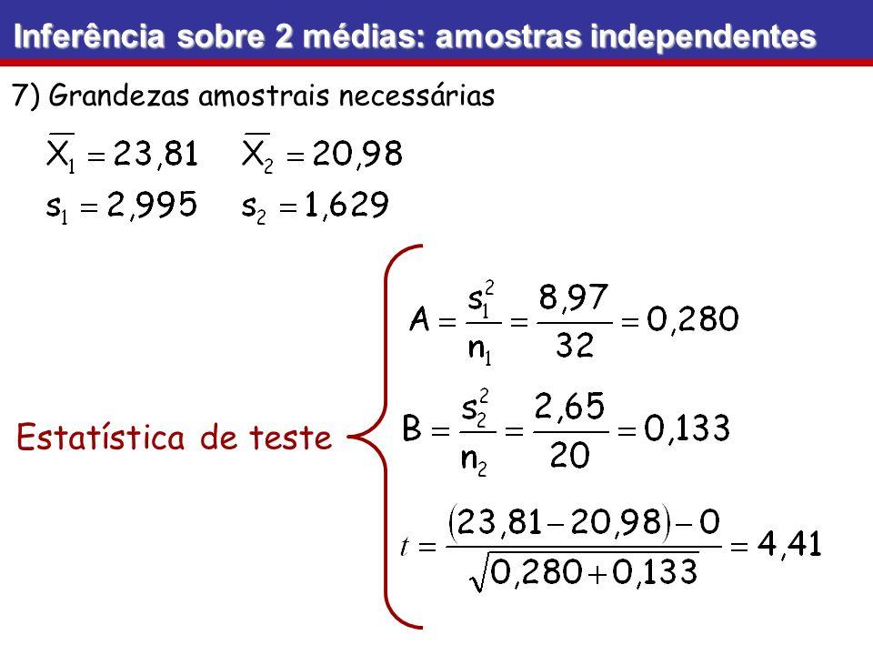 Estatística de teste Inferência sobre 2 médias: amostras independentes