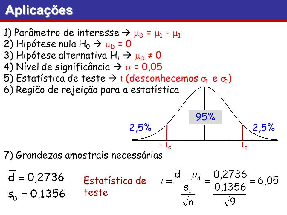 Aplicações 1) Parâmetro de interesse  mD = m1 - m1