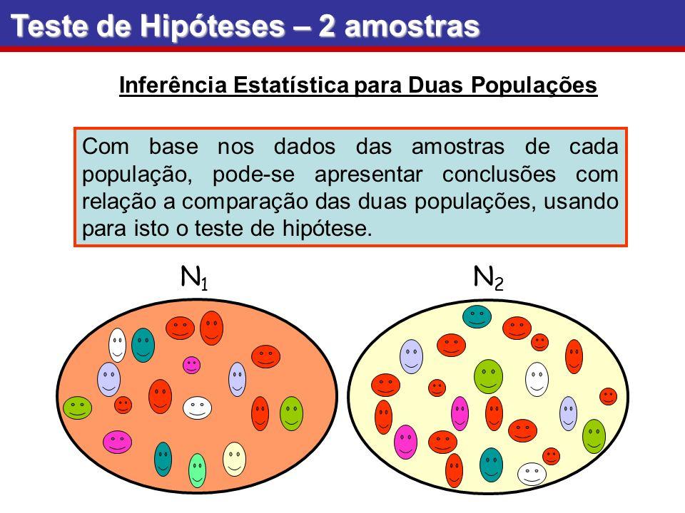 Inferência Estatística para Duas Populações