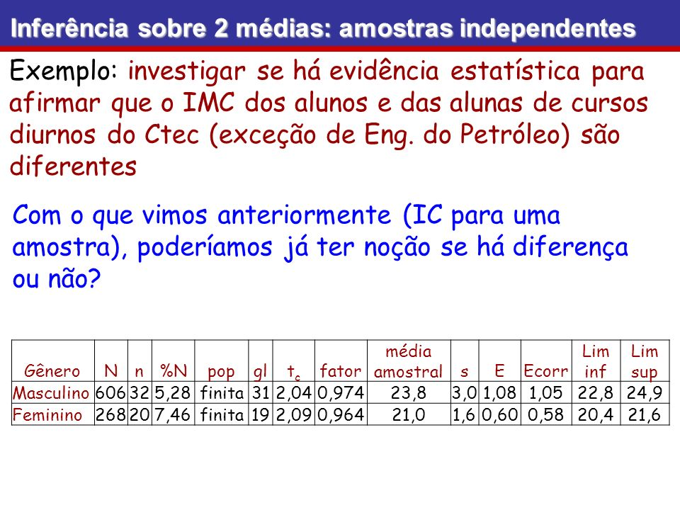 Inferência sobre 2 médias: amostras independentes
