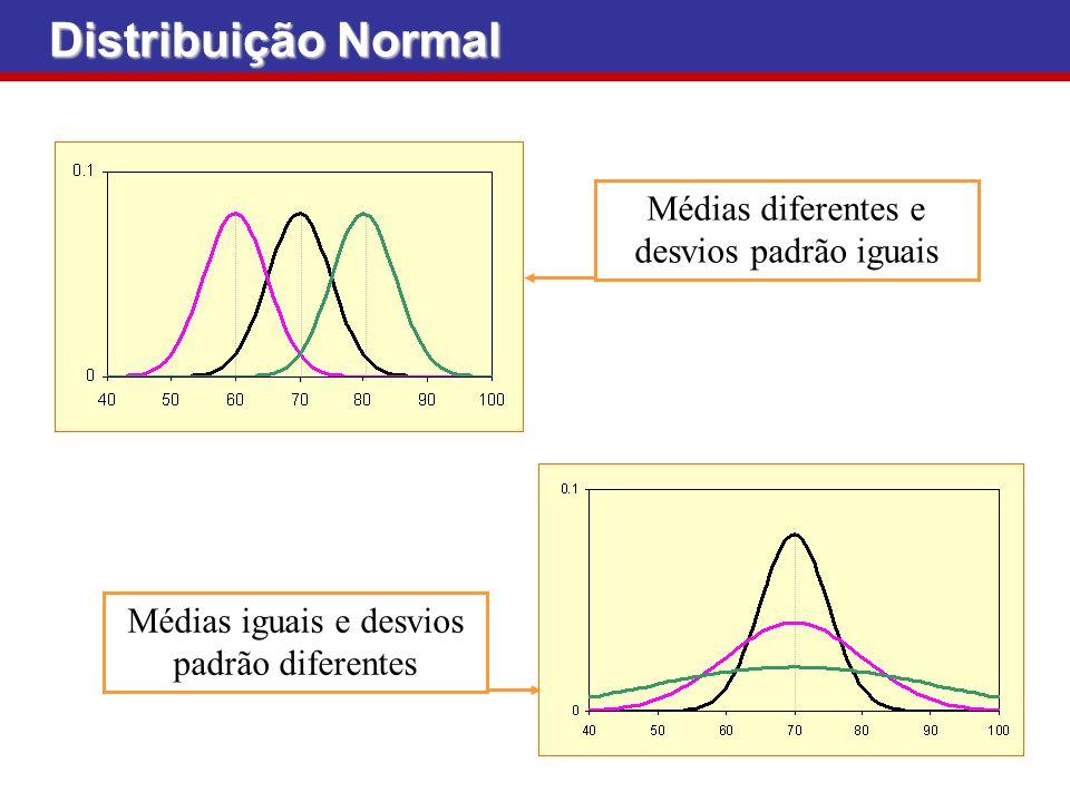 Distribuição Normal Médias diferentes e desvios padrão iguais