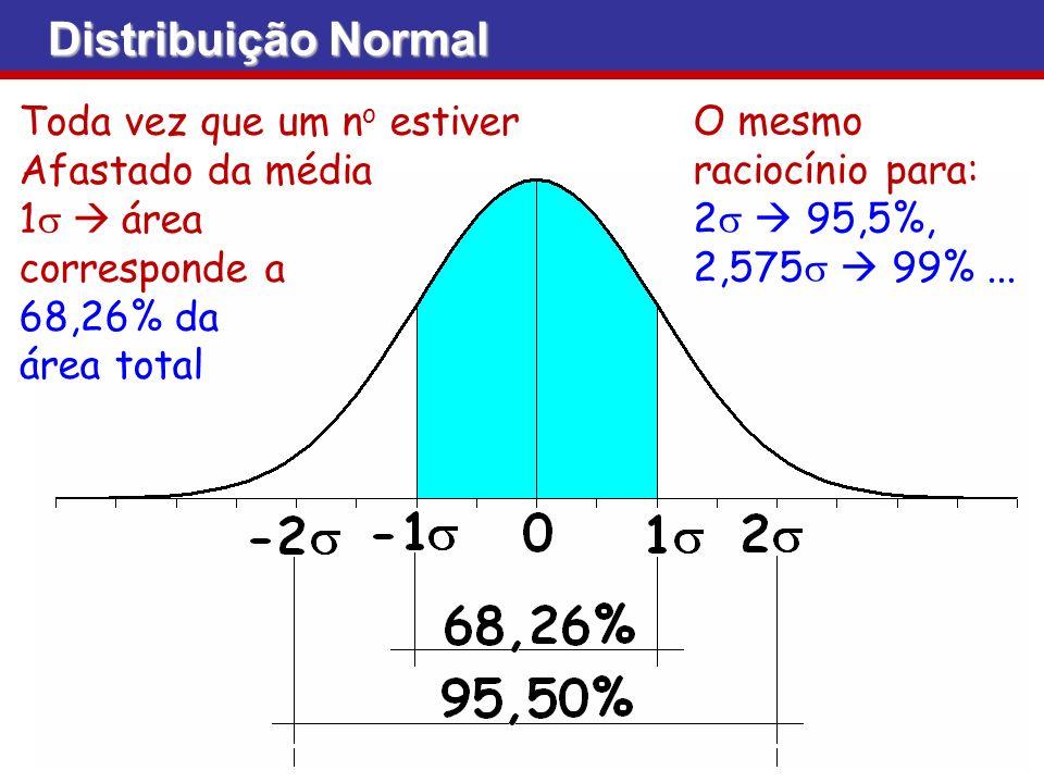 Distribuição Normal Toda vez que um no estiver Afastado da média