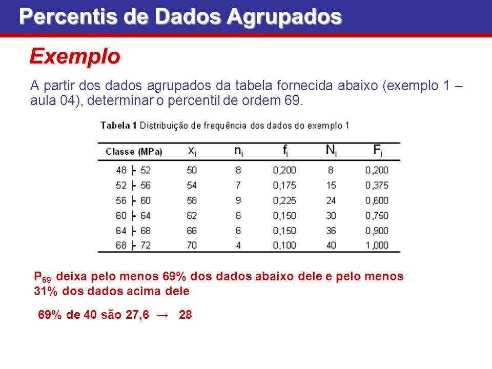 Percentis de Dados Agrupados