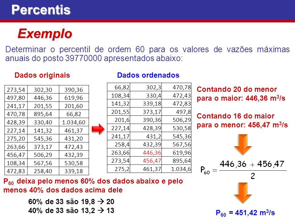 Percentis Exemplo. Determinar o percentil de ordem 60 para os valores de vazões máximas anuais do posto 39770000 apresentados abaixo: