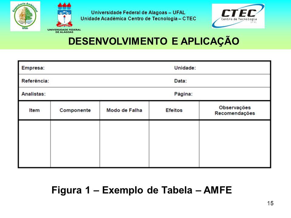 Figura 1 – Exemplo de Tabela – AMFE