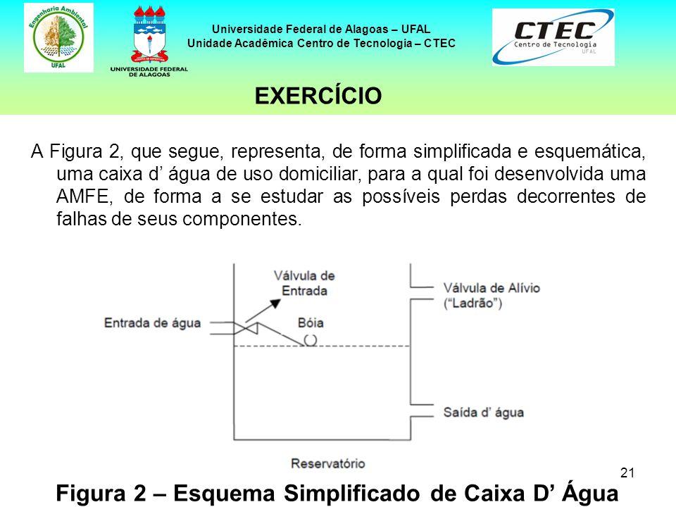 Figura 2 – Esquema Simplificado de Caixa D' Água